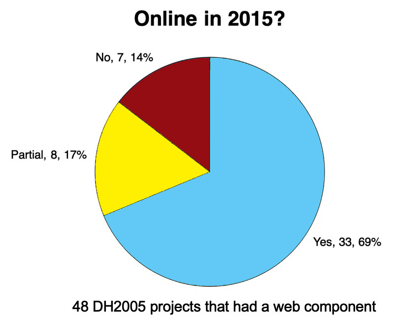 Online in 2015? Of the 48 DH2005 projects that had a web component, 14% were no longer online, 17% were partially online, and 69% were fully online