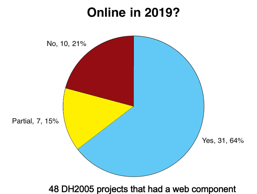 Online in 2015? Of the 48 DH2005 projects that had a web component, 21% were no longer online, 15% were partially online, and 64% were fully online