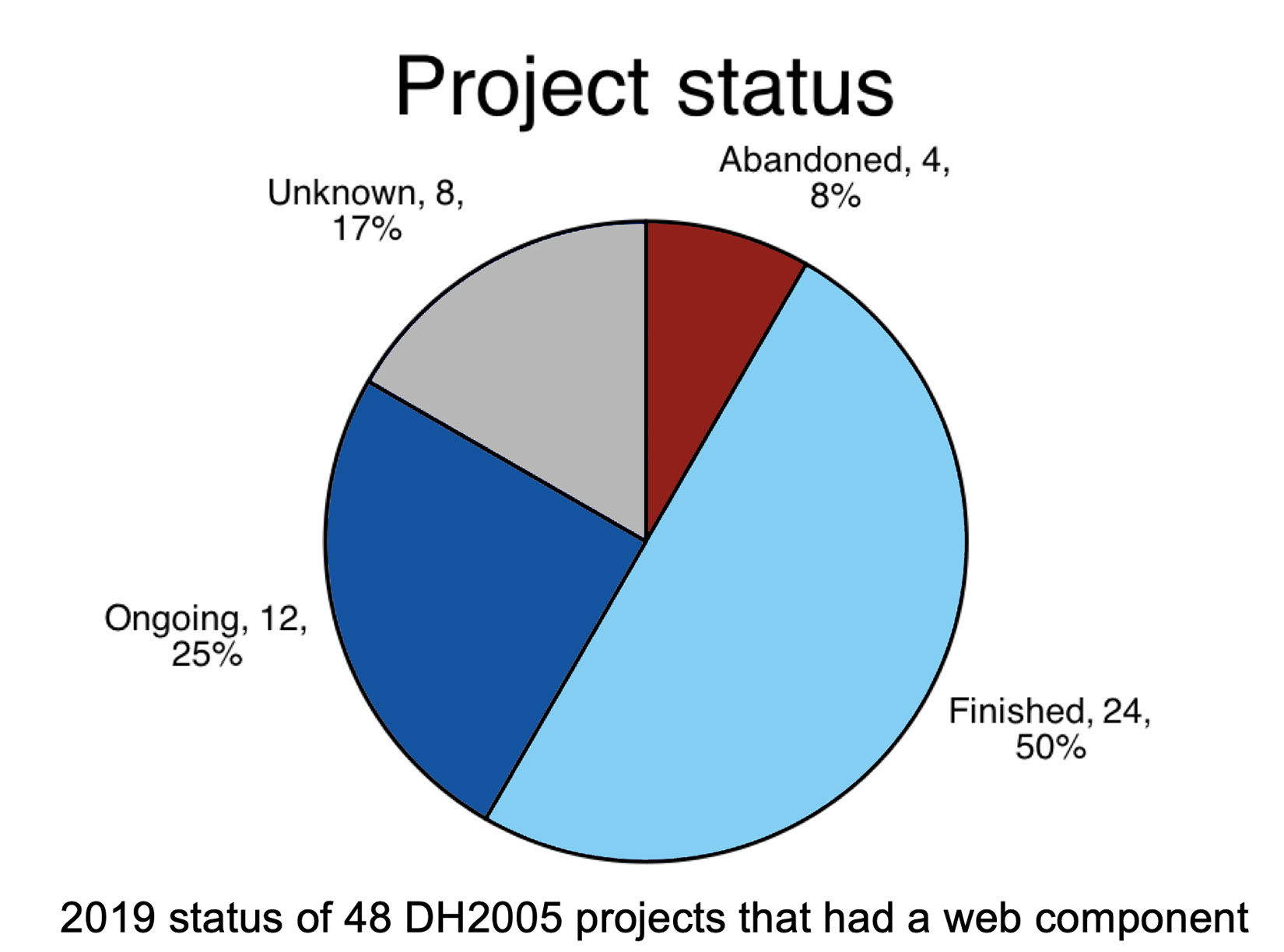 Pie chart of project status for DH 2005 projects with web component