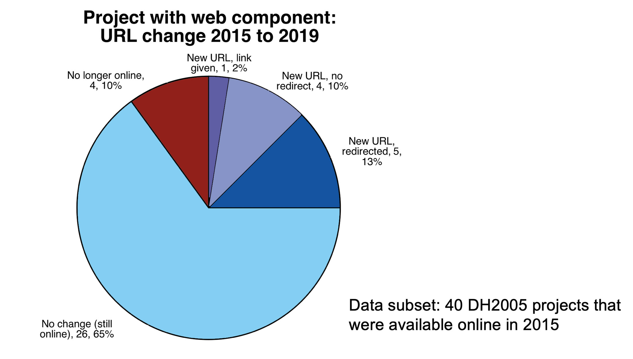 Pie chart of DH 2005 projects with web component, URL change 2015 to 2019