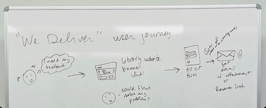 Whiteboard that reads, We Deliver, user journey. A sketch of a stressed-out user reads, I need my textbook! In the next panel, the user looks at a website and says, Could this solve my problem? In the next panel, there is a web form, and in the next panel, a sketch of an email with an attachment or Reserves link