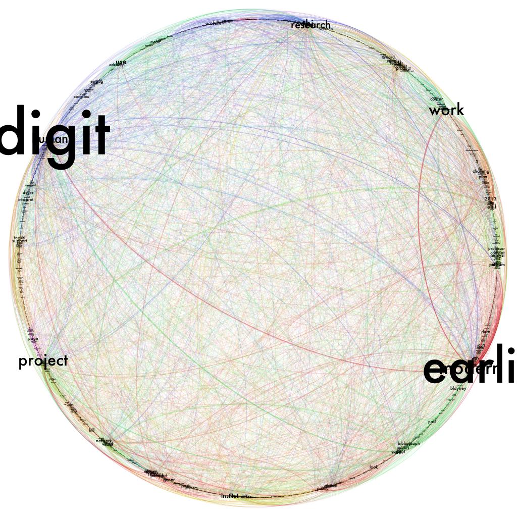 Gephi text viz
