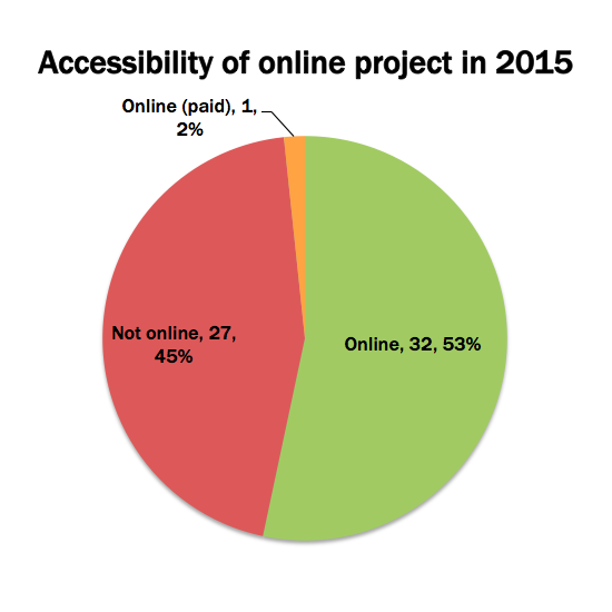 Accessibility of DH2005 project in 2015