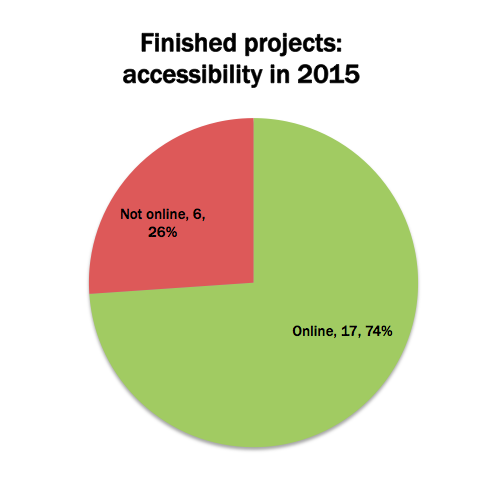 Status of finished DH2005 projects as of 2015