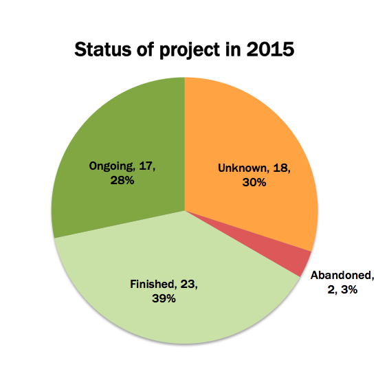 Status of DH2005 project in 2015